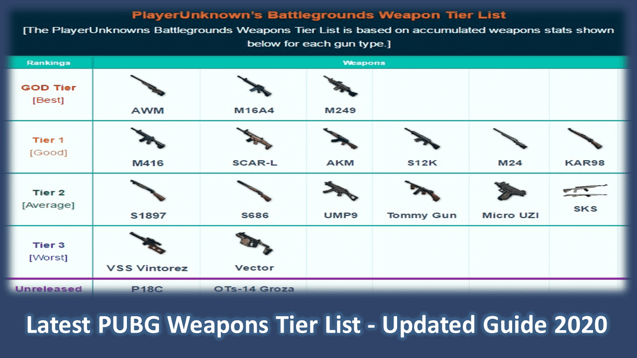 Latest PUBG Weapons Tier List – Updated Weapons 2020